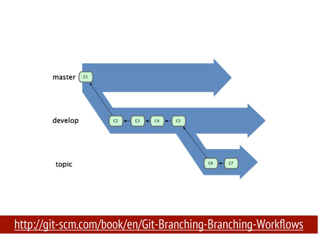 http://git-scm.com/book/en/Git-Branching-Branch...