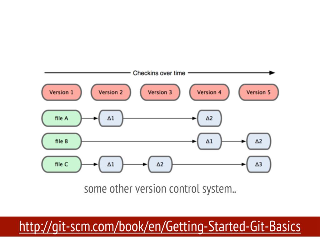 http://git-scm.com/book/en/Getting-Started-Git-...