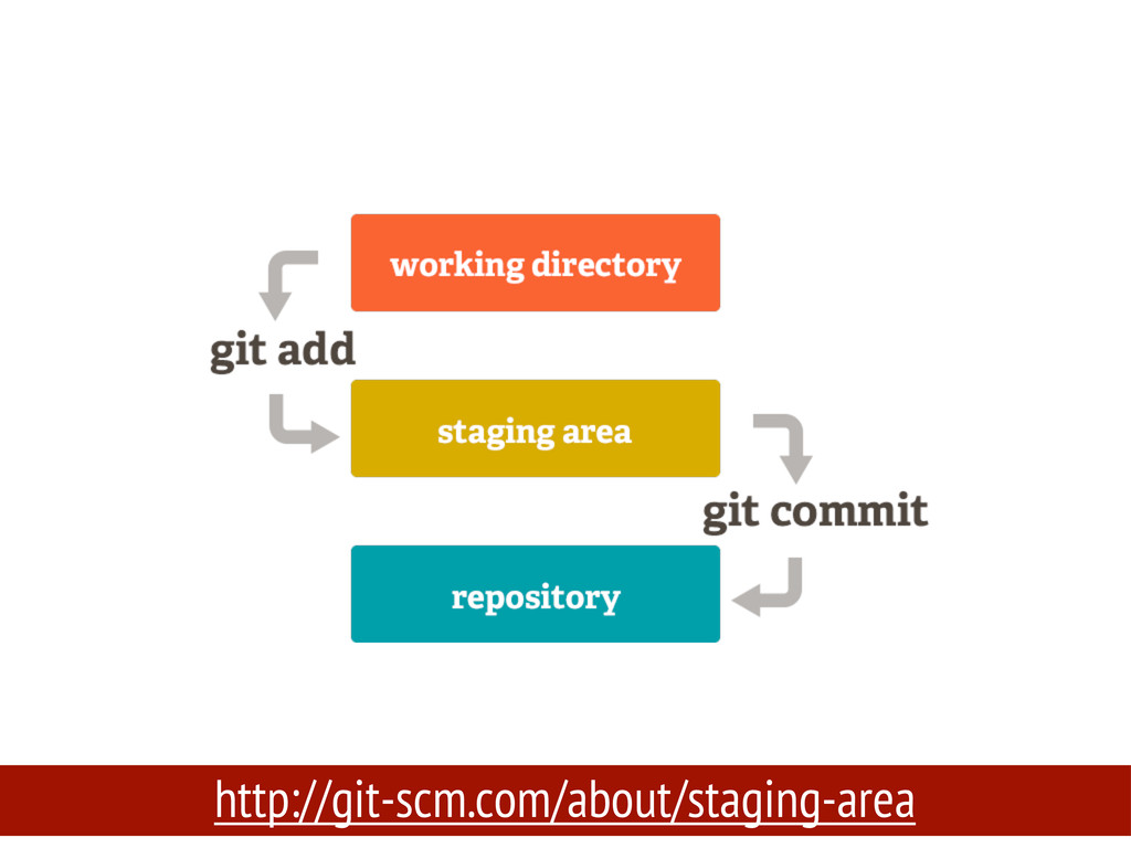 http://git-scm.com/about/staging-area