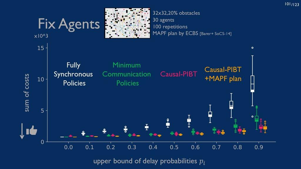 /123 101 upper bound of delay probabilities 𝑝! ...