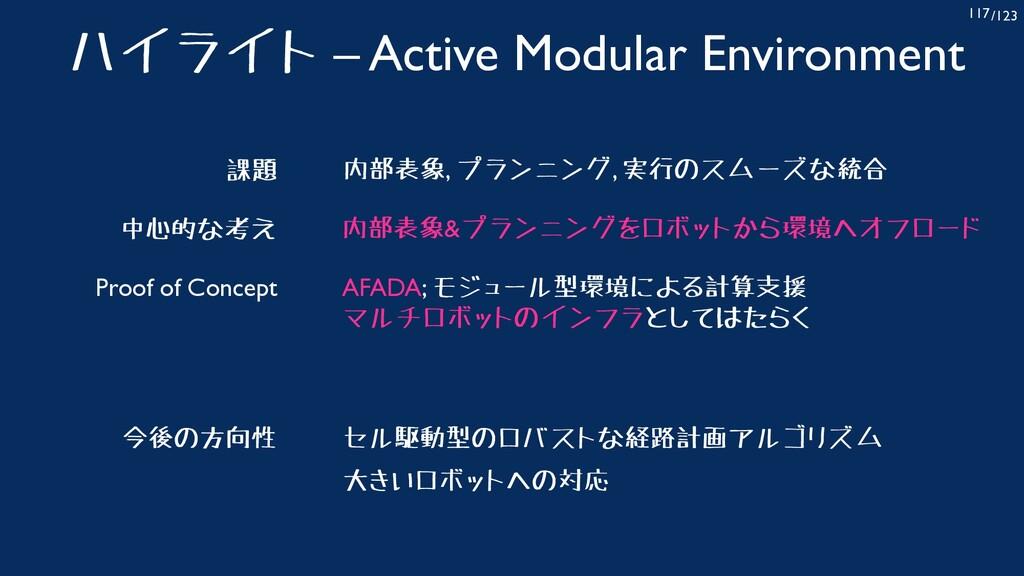/123 117 ハイライト – Active Modular Environment AFA...