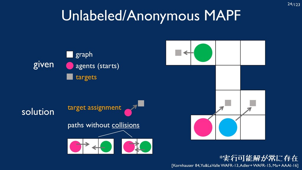 /123 24 Unlabeled/Anonymous MAPF given agents (...