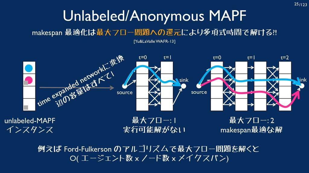/123 25 Unlabeled/Anonymous MAPF makespan 最適化は最...