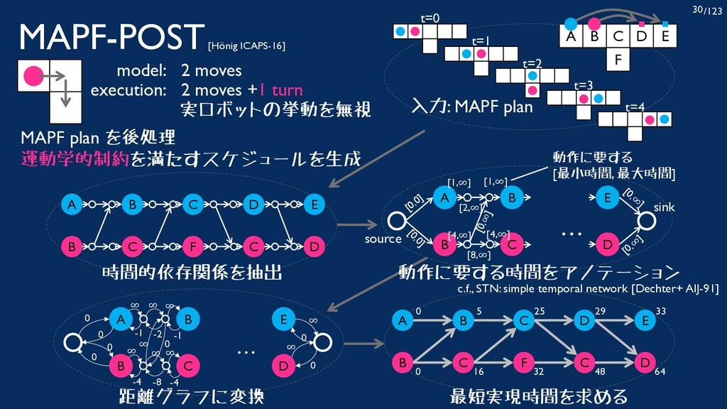 /123 30 MAPF-POST[Hönig ICAPS-16] 2 moves 2 mov...