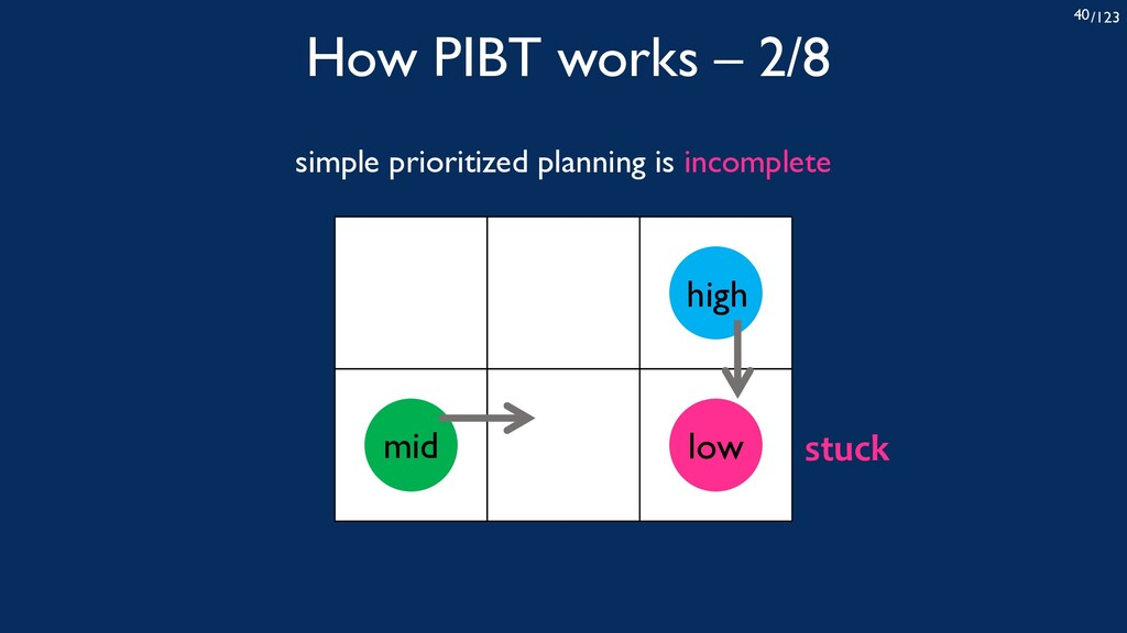 /123 40 How PIBT works – 2/8 simple prioritized...