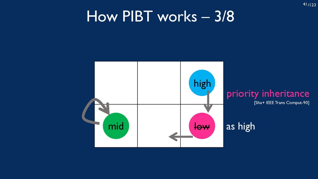 /123 41 How PIBT works – 3/8 high low mid as hi...
