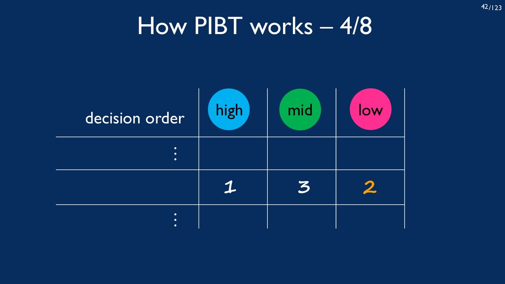 /123 42 high low mid How PIBT works – 4/8 1 3 2...