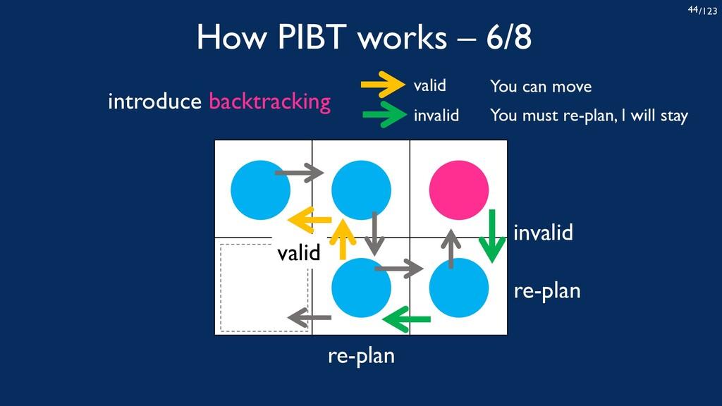 /123 44 How PIBT works – 6/8 invalid valid re-p...