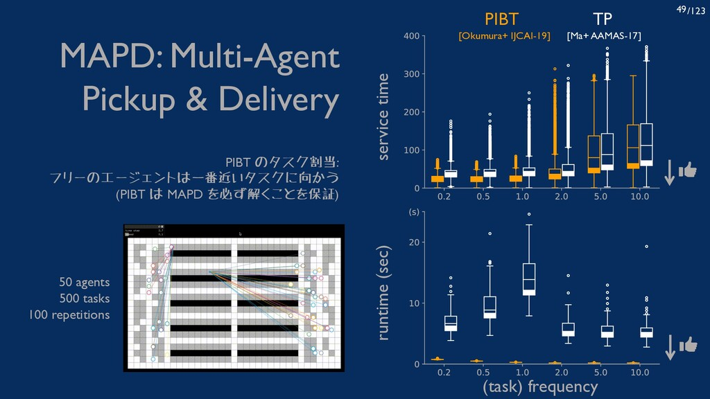 /123 49 MAPD: Multi-Agent Pickup & Delivery (ta...