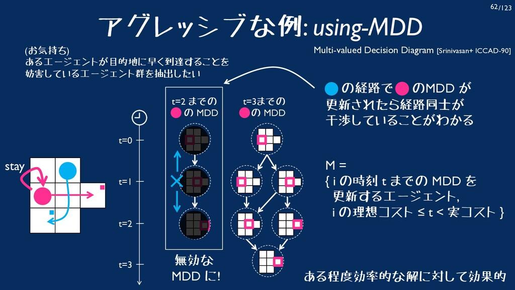 /123 62 アグレッシブな例: using-MDD ある程度効率的な解に対して効果的 Mu...