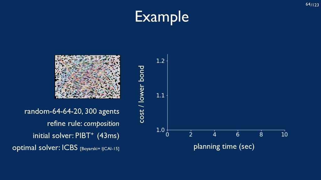 /123 64 Example planning time (sec) cost / lowe...