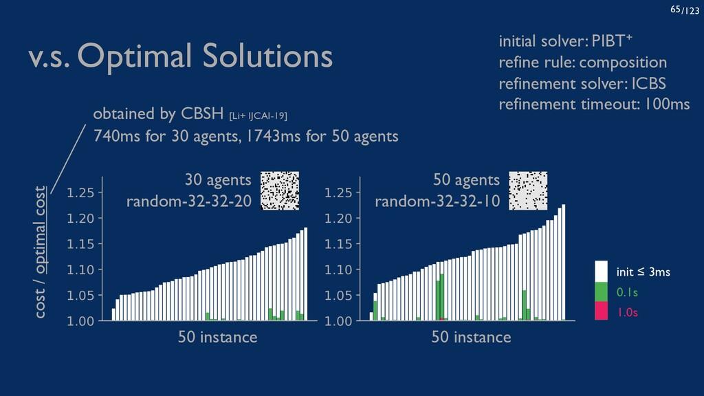/123 65 v.s. Optimal Solutions 1.00 1.05 1.10 1...