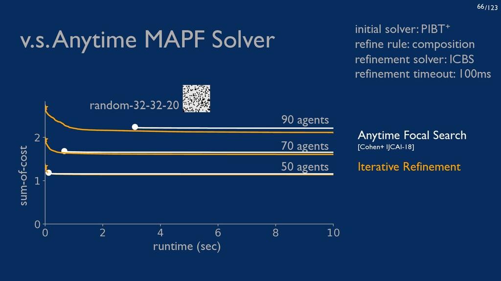 /123 66 v.s. Anytime MAPF Solver initial solver...