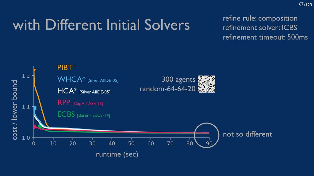 /123 67 with Different Initial Solvers refine r...