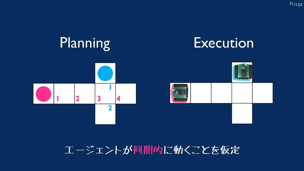 /123 71 Planning 1 2 1 2 3 4 Execution エージェントが同...