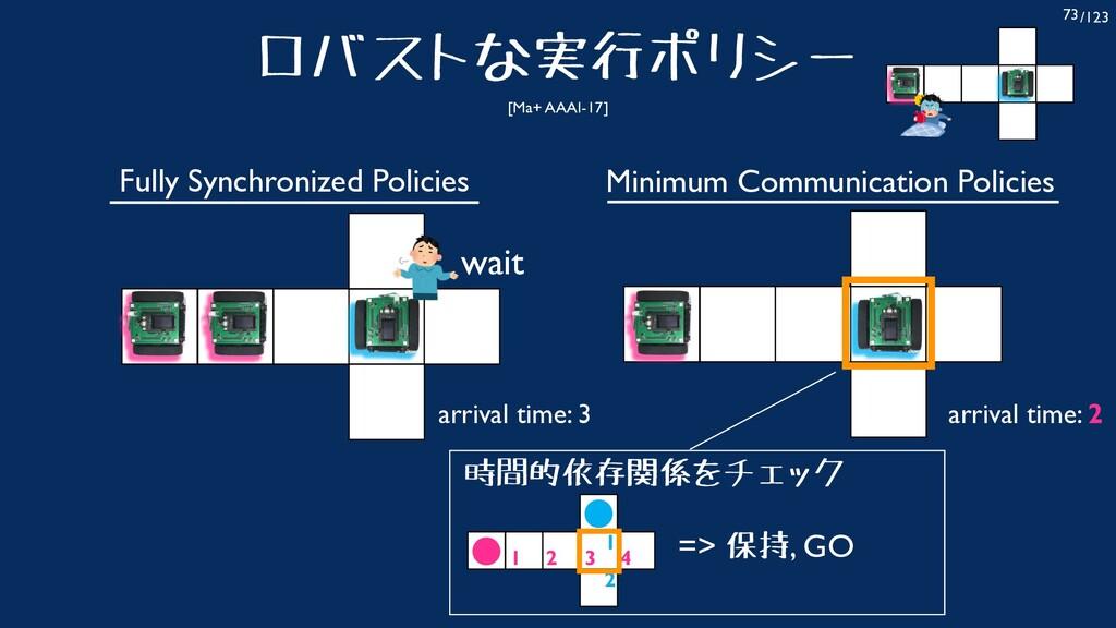 /123 73 ロバストな実行ポリシー [Ma+ AAAI-17] Fully Synchro...