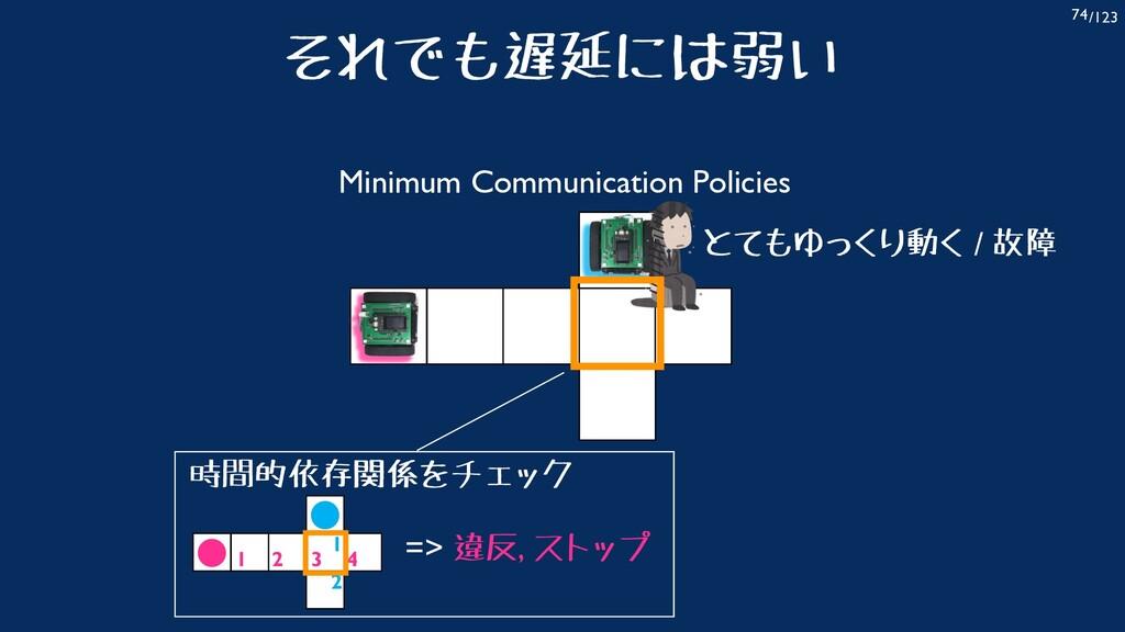 /123 74 とてもゆっくり動く / 故障 Minimum Communication Po...