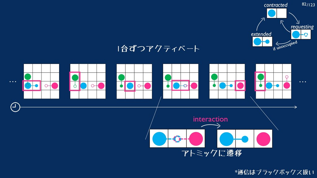 /123 82 interaction アトミックに遷移 … … contracted req...