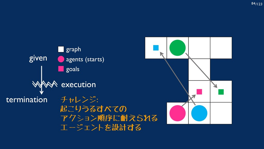 /123 84 given agents (starts) graph goals termi...