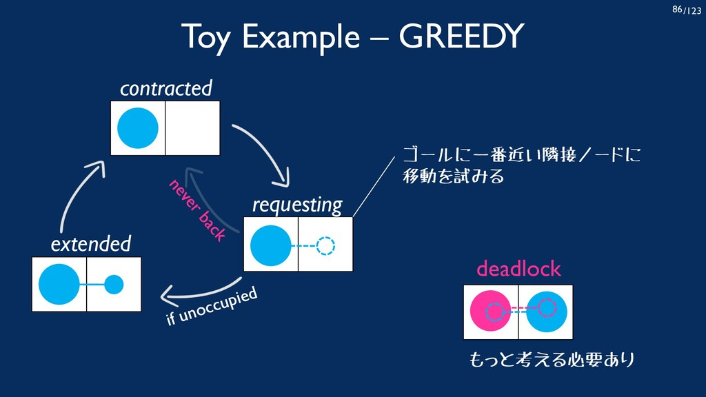 /123 86 Toy Example – GREEDY contracted request...