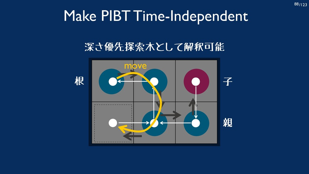 /123 88 Make PIBT Time-Independent 子 親 深さ優先探索木と...