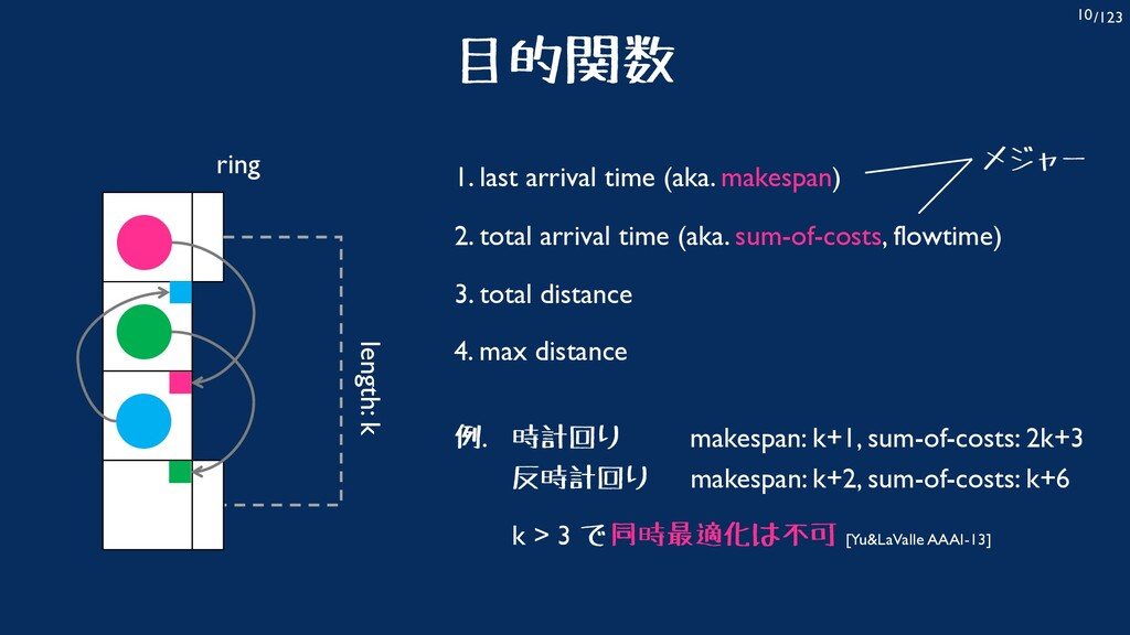 /123 10 目的関数 length: k ring makespan: k+1, sum-...