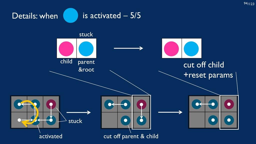 /123 94 stuck child parent &root cut off child ...