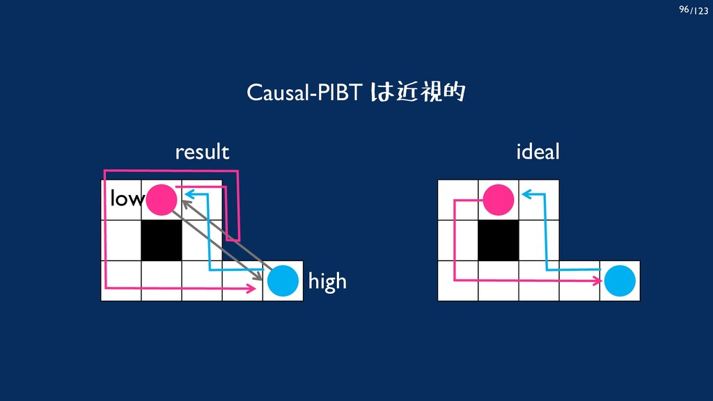 /123 96 Causal-PIBT は近視的 high low result ideal