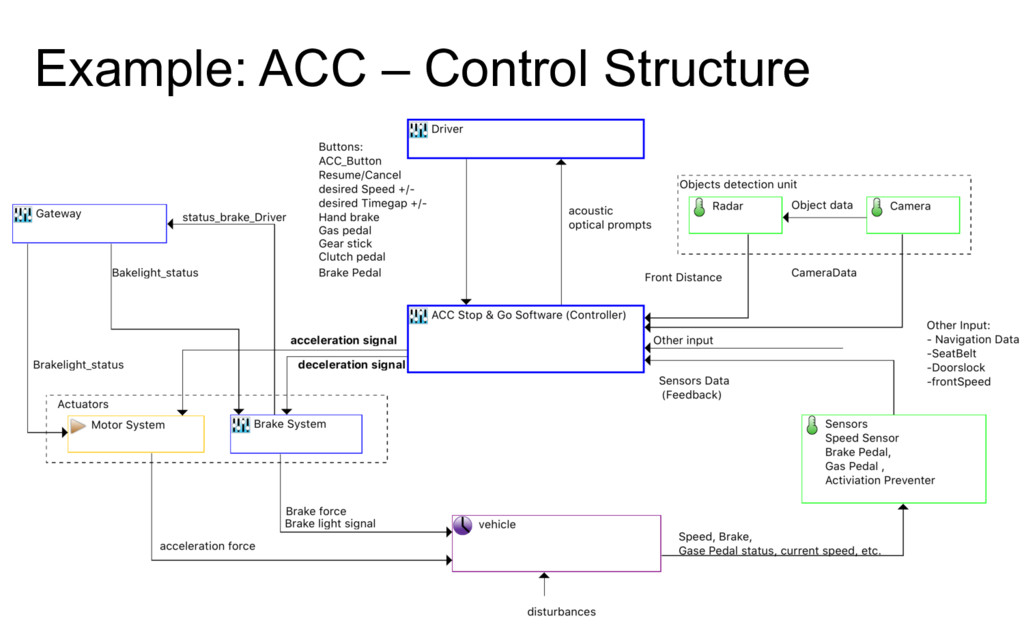 Example: ACC – Control Structure