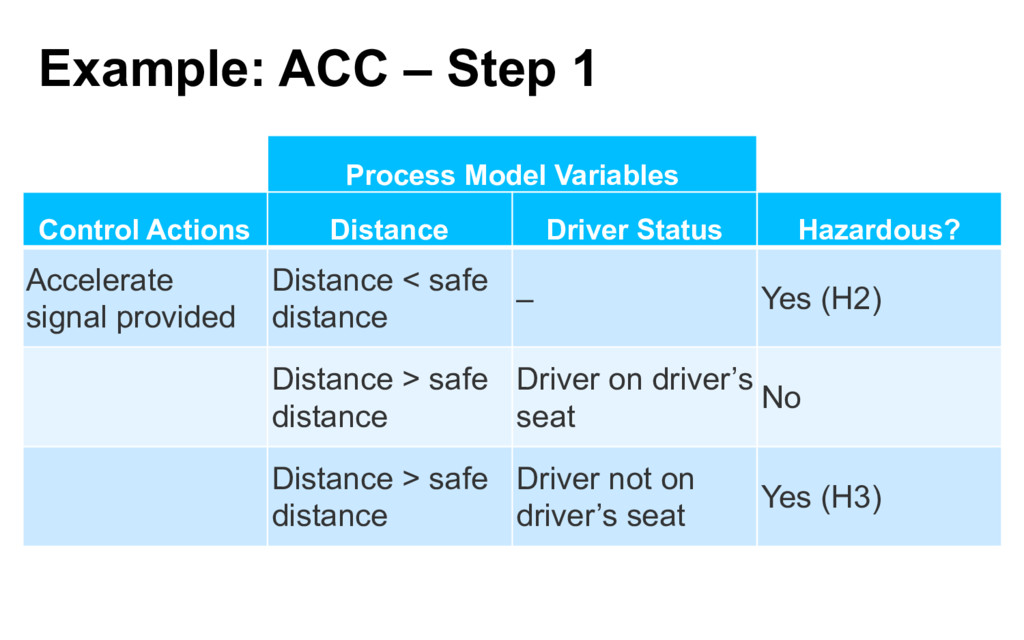 Example: ACC – Step 1 Process Model Variables C...