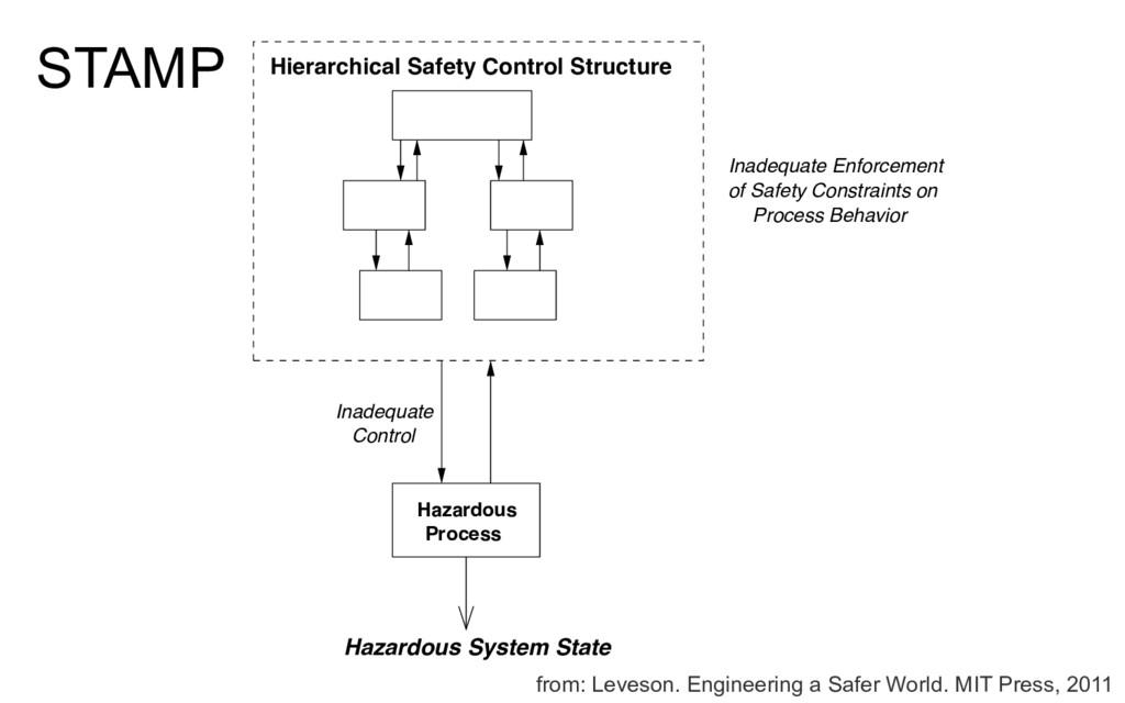 STAMP Control Process Behavior Inadequate Enfor...