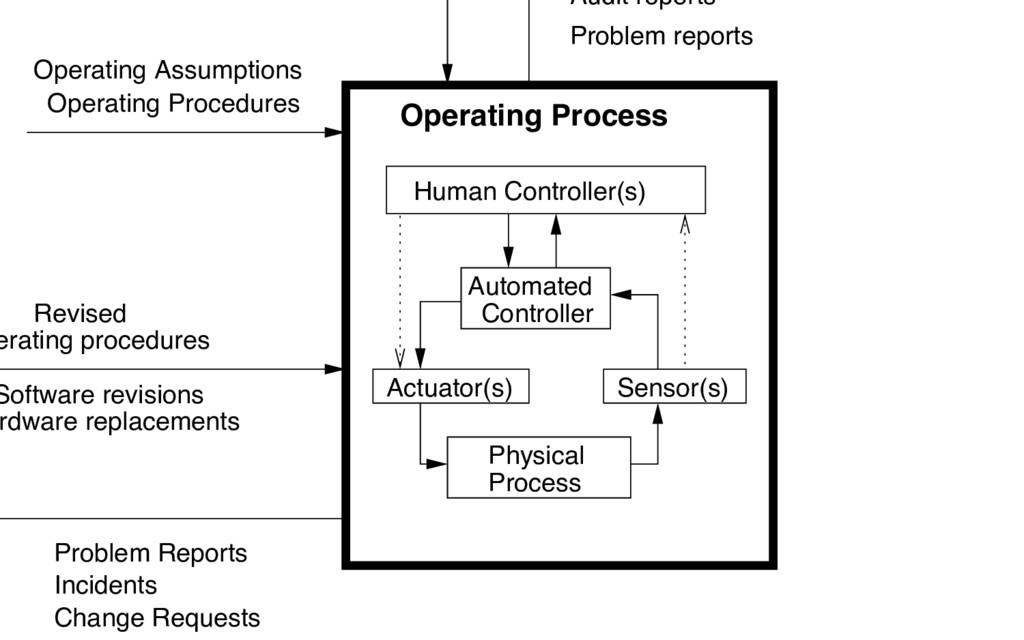 Problem Reports Operating Procedures Revised er...