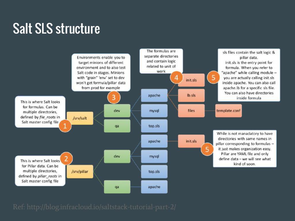 Salt SLS structure Ref: http://blog.infracloud....