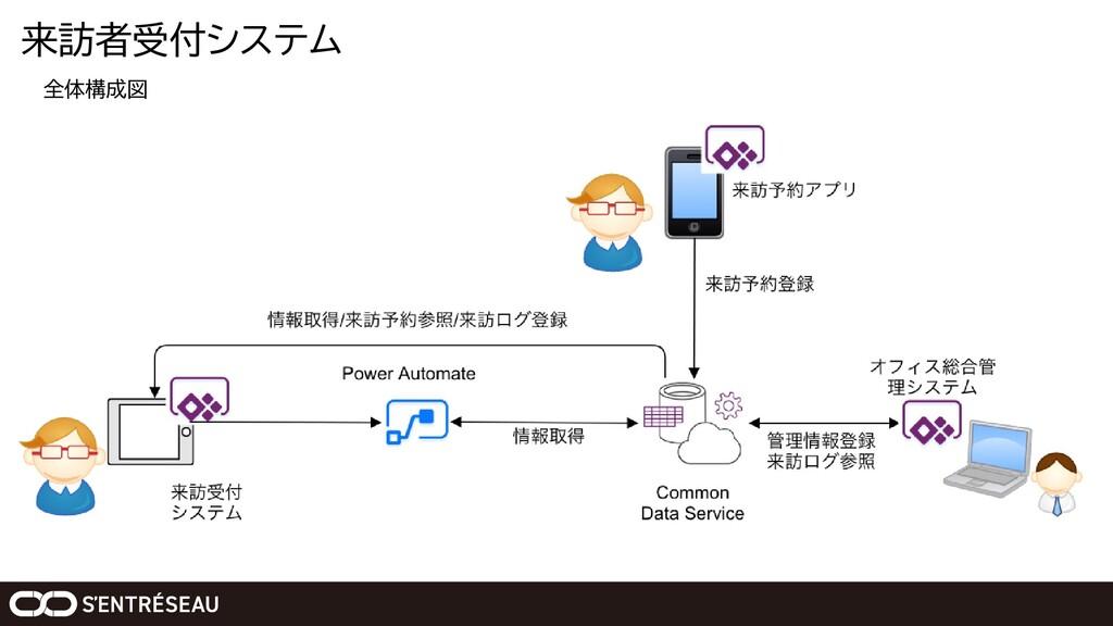 来訪者受付システム 全体構成図