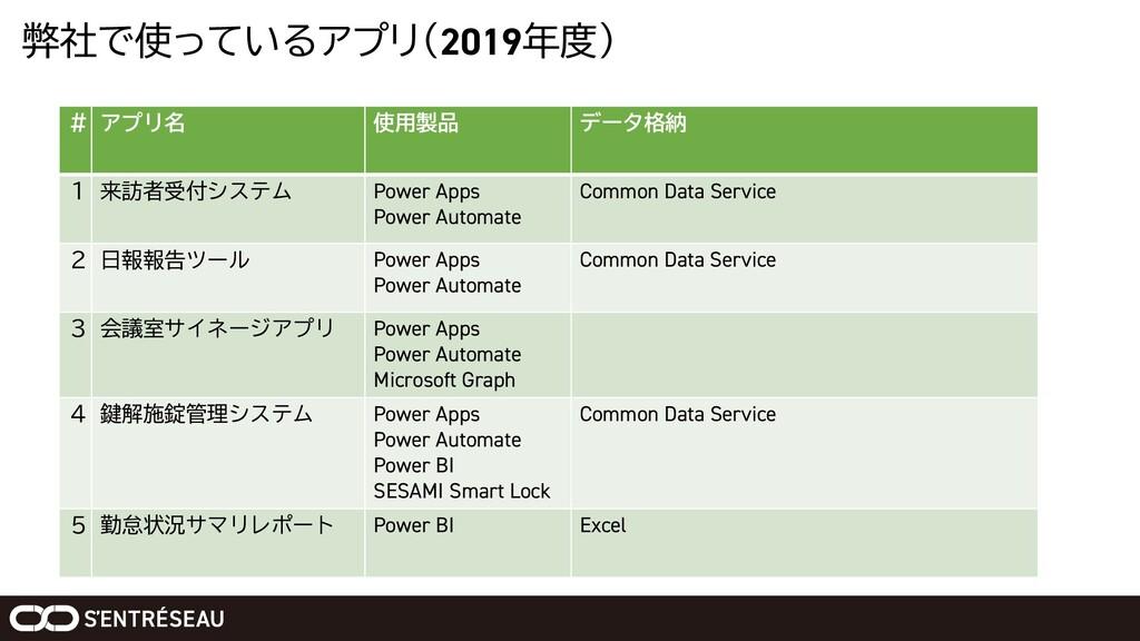 弊社で使っているアプリ(2019年度) # アプリ名 使用製品 データ格納 1 来訪者受付シス...