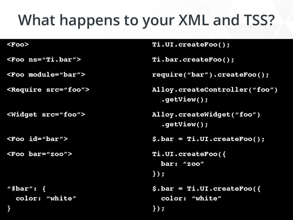 What happens to your XML and TSS? <Foo> <Foo ns...