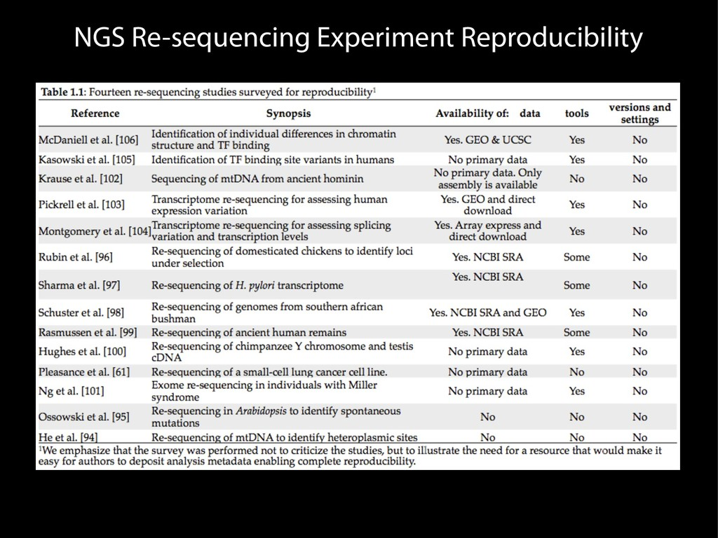 NGS Re-sequencing Experiment Reproducibility
