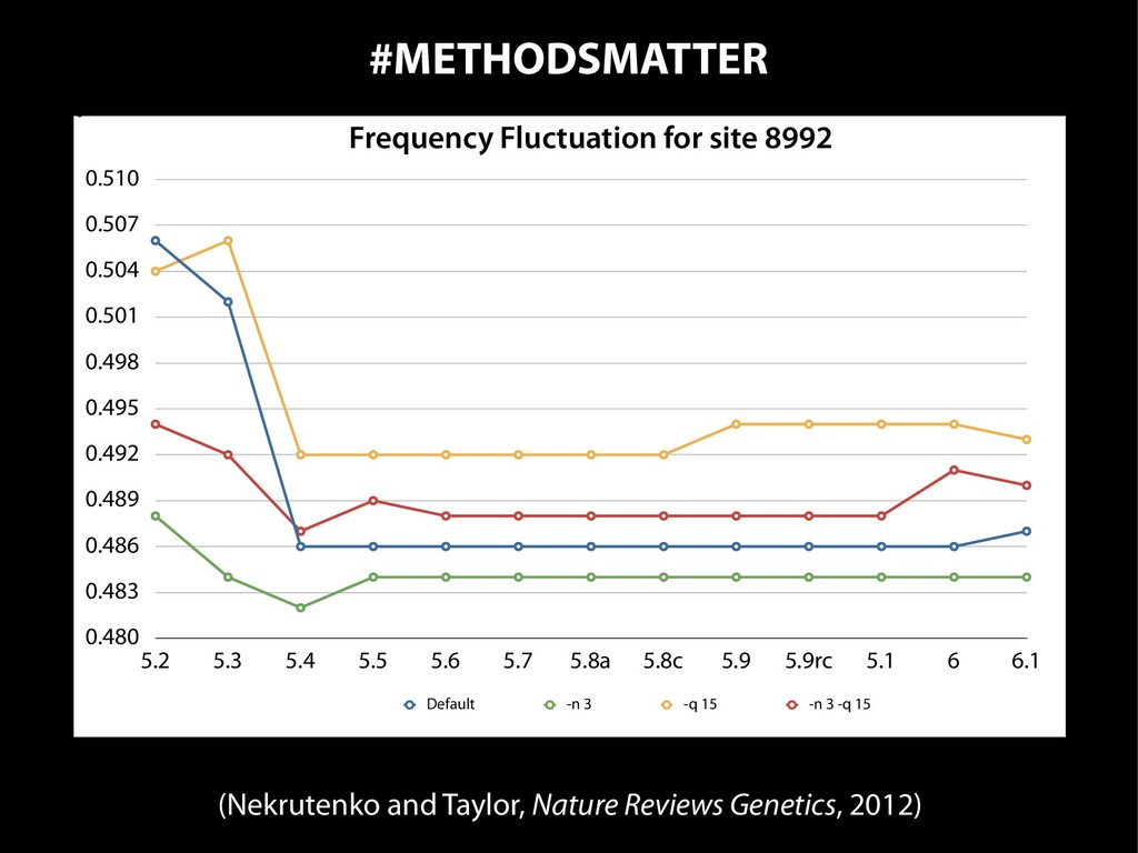 #METHODSMATTER Figure 1 0.480 0.483 0.486 0.489...