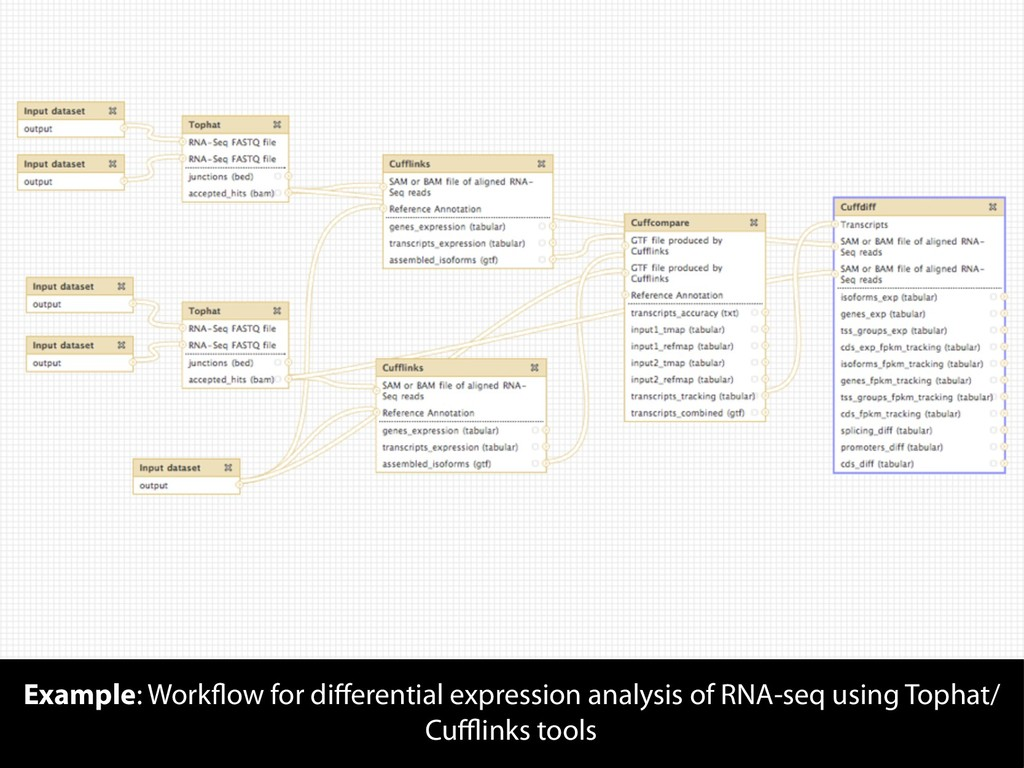 Example: Workflow for differential expression an...