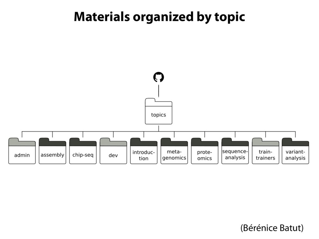 Materials organized by topic Topics for differe...