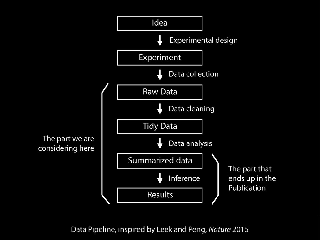 Idea Experiment Raw Data Tidy Data Summarized d...