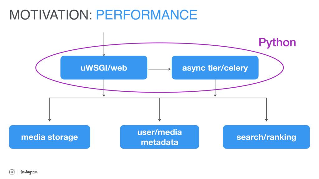 MOTIVATION: PERFORMANCE uWSGI/web async tier/ce...