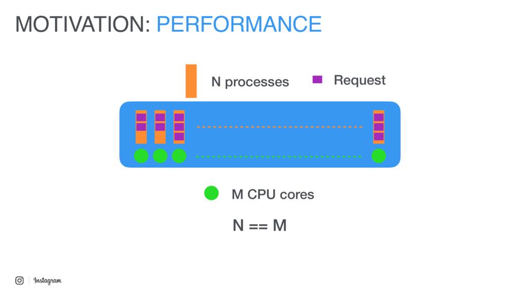 MOTIVATION: PERFORMANCE N processes M CPU cores...