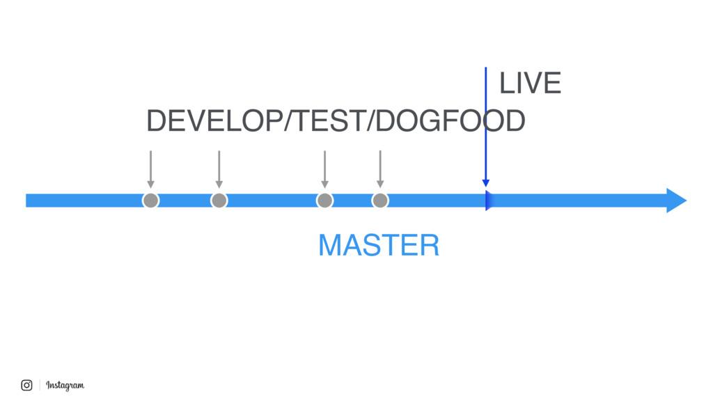 MASTER LIVE DEVELOP/TEST/DOGFOOD