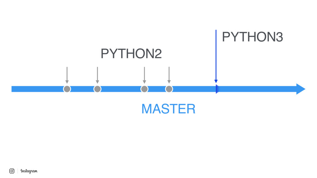 MASTER PYTHON3 PYTHON2