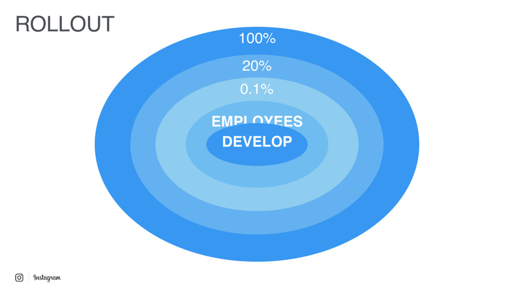 100% 20% 0.1% EMPLOYEES DEVELOP ROLLOUT