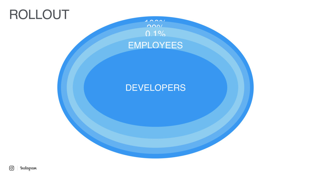100% 20% 0.1% EMPLOYEES DEVELOPERS ROLLOUT