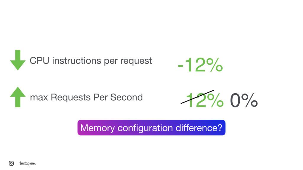 CPU instructions per request max Requests Per S...