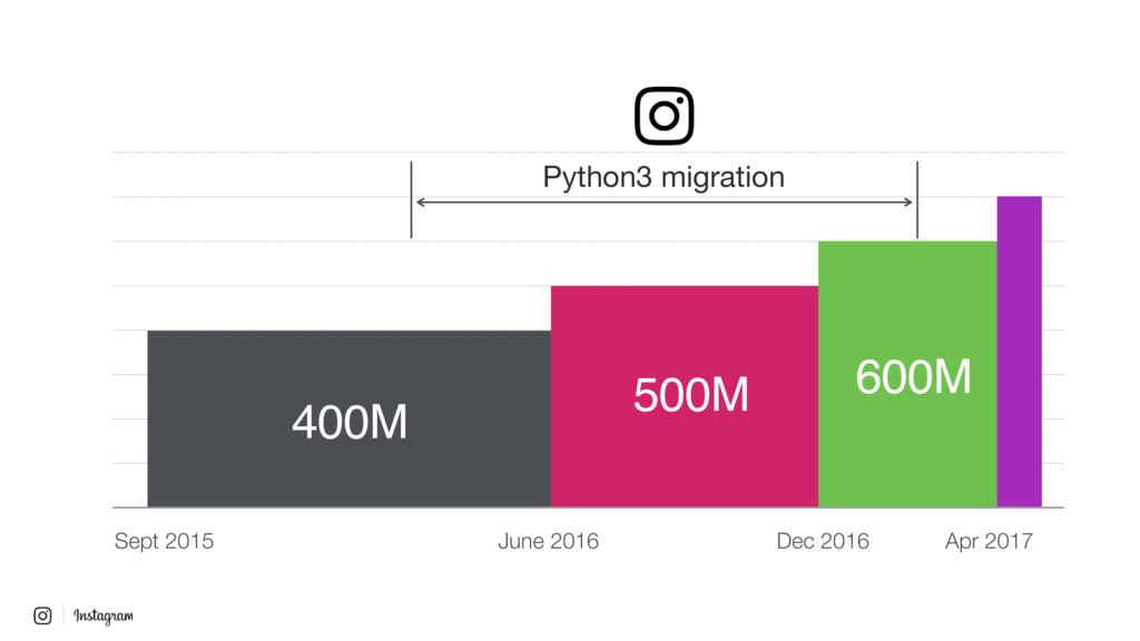 June 2016 Python3 migration Sept 2015 Dec 2016 ...