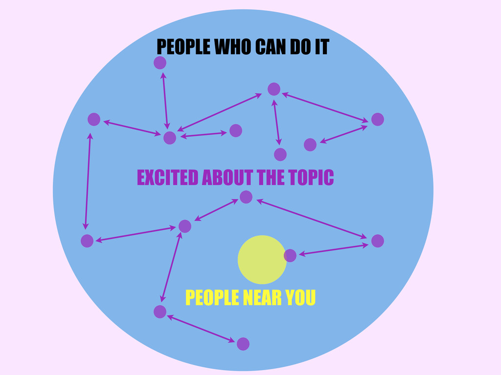 PEOPLE WHO CAN DO IT PEOPLE NEAR YOU EXCITED AB...